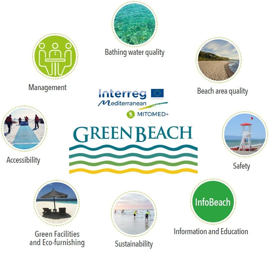 Il modello spiagge green