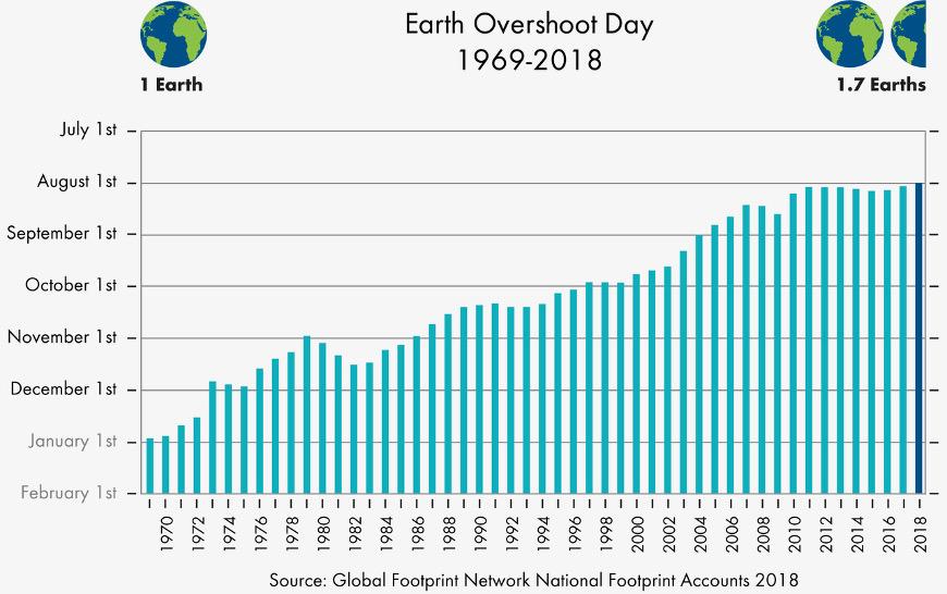 Earth_Overshoot_Day_1969-2018
