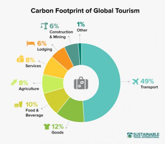 Attività e settori del turismo che contribuiscono al riscaldamento globlale