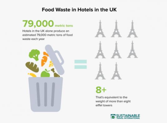 cibo e sprechi nel turismo