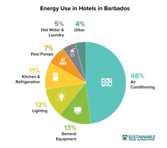 consumi di energia degli hotel