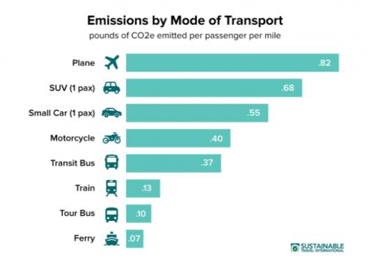 Emissioni di CO2 dei vari mezzi di trasporto ed impatto del turismo sul riscaldamento globale
